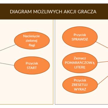 """27. Wstęp do diagramów – na podstawie gry """"Wykreślanka"""""""